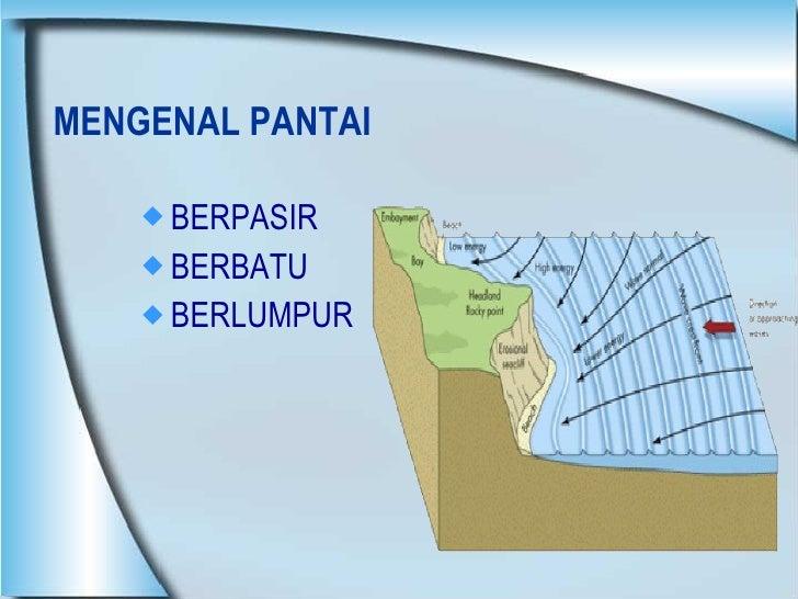 MENGENAL PANTAI  <ul><li>BERPASIR </li></ul><ul><li>BERBATU </li></ul><ul><li>BERLUMPUR </li></ul>