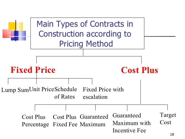 Fidic flow charts final for Cost plus building contract