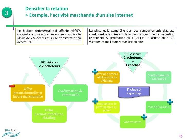 En agence ou magasin, …</li></ul>Mes actions commerciales sont-elles différenciées selon les segments de clients ?<br />Qu...