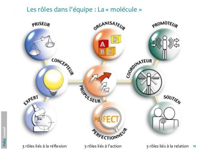 14Les rôles dans l'équipe : La « molécule »3 rôles liés à la réflexion 3 rôles liés à l'action 3 rôles liés à la relation