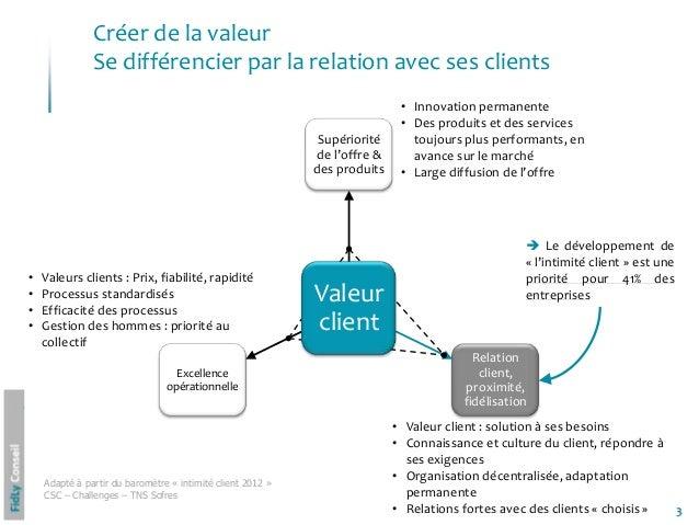 3Créer de la valeurSe différencier par la relation avec ses clientsSupérioritéde l'offre &des produitsRelationclient,proxi...