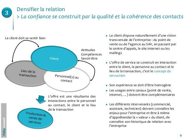 9 Le client dispose naturellement d'une visiontransversale de l'entreprise : du point devente ou de l'agence au SAV, en p...