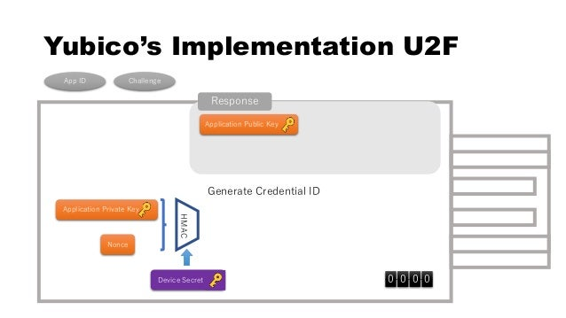 U2F/FIDO2 implementation of YubiKey