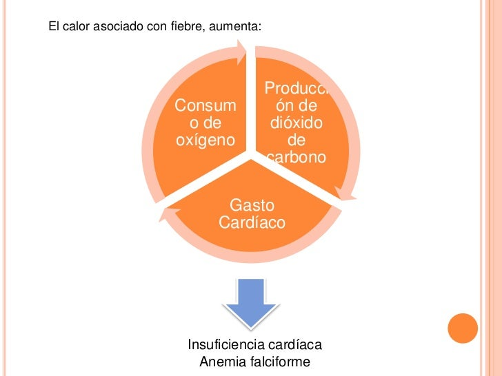 El calor asociado con fiebre, aumenta:                                         Producci                      Consum       ...