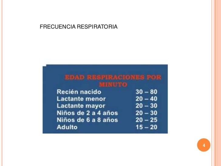 FRECUENCIA RESPIRATORIA                          4