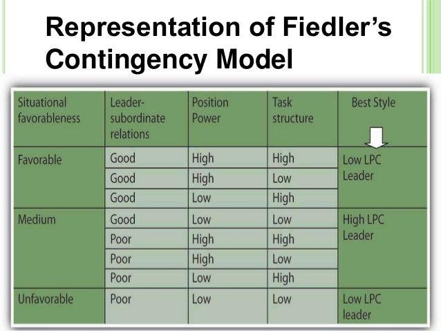 Contingency Theory vs. Path-Goal Theory