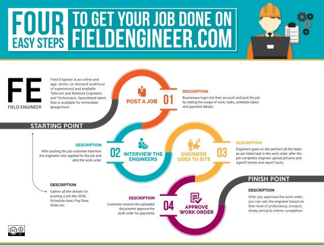 Four Easy Steps To Get Your Job Done On Field Engineer