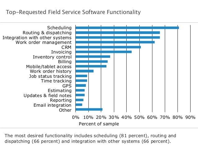 Software Advice BuyerView: Field Service Software Report 2014