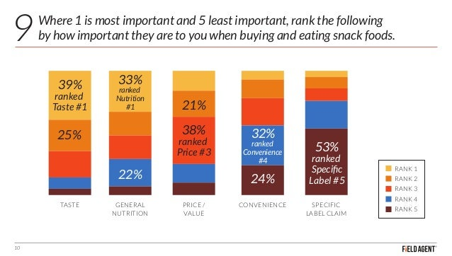 Where 1 is most important and 5 least important, rank the following by how important they are to you when buying and eatin...