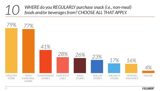 WHERE do you REGULARLY purchase snack (i.e., non-meal) foods and/or beverages from? CHOOSE ALL THAT APPLY. 11 79% 77% 41% ...