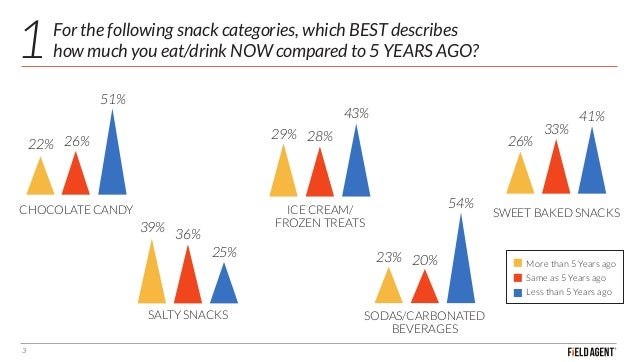 10 Consumer Insights on Snacking in America Slide 3