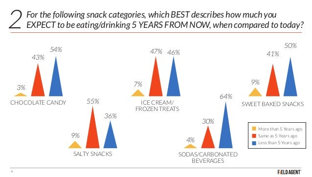 For the following snack categories, which BEST describes how much you EXPECT to be eating/drinking 5 YEARS FROM NOW, when ...