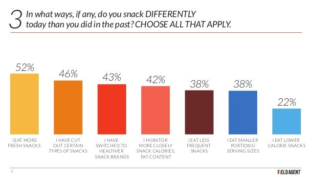 In what ways, if any, do you snack DIFFERENTLY today than you did in the past? CHOOSE ALL THAT APPLY. 5 I EAT MORE FRESH S...