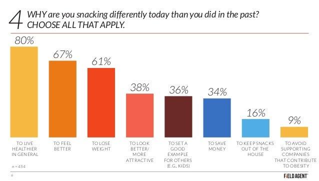WHY are you snacking differently today than you did in the past? CHOOSE ALL THAT APPLY. 6 TO LIVE HEALTHIER IN GENERAL 80%...