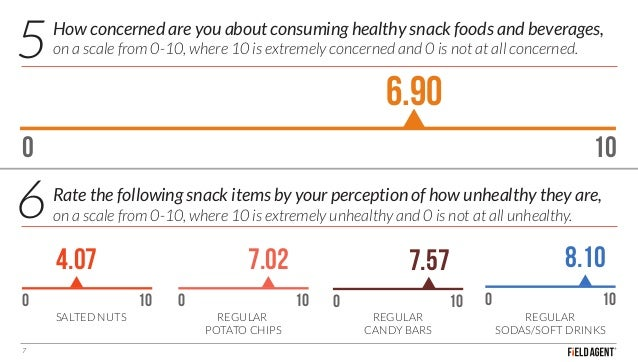 How concerned are you about consuming healthy snack foods and beverages, on a scale from 0-10, where 10 is extremely conce...