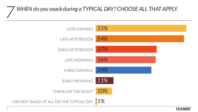 WHEN do you snack during a TYPICAL DAY? CHOOSE ALL THAT APPLY. 8 55% 54% 37% 36% 34% 11% 10% 1% LATE EVENING LATE AFTERNOO...