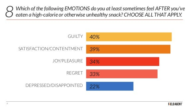 Which of the following EMOTIONS do you at least sometimes feel AFTER you've eaten a high-calorie or otherwise unhealthy sn...