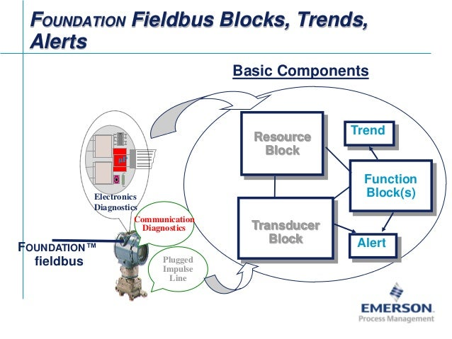 fieldbus tutorial part 1 fieldbus overview 11 638?cb=1422668273 fieldbus tutorial part 1 fieldbus overview foundation fieldbus wiring diagram at edmiracle.co
