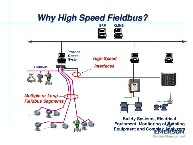 Fieldbus Tutorial Part 11 Hse Fieldbus
