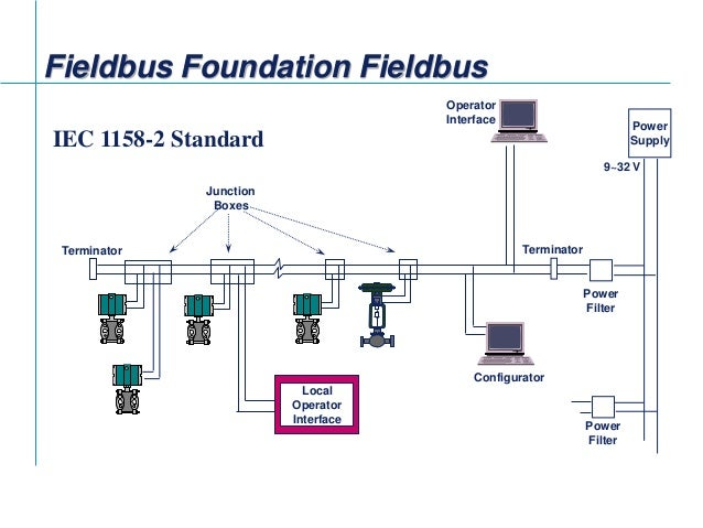 fieldbus tutorial part 4 installation of fieldbus 11 638?cb=1422634825 fieldbus tutorial part 4 installation of fieldbus foundation fieldbus wiring diagram at edmiracle.co