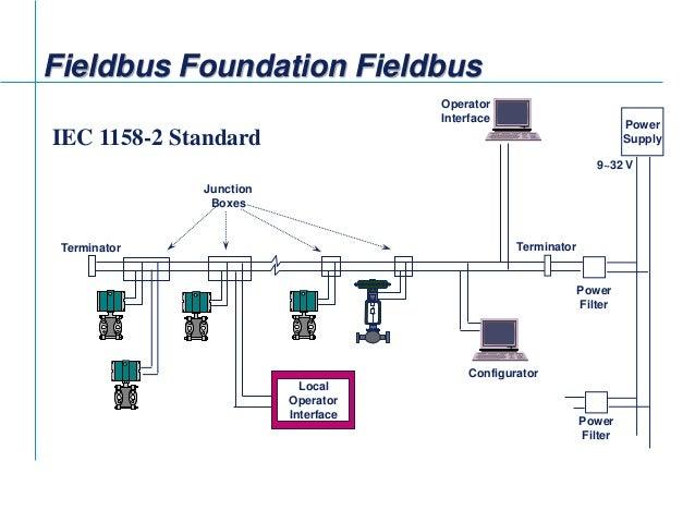 fieldbus tutorial part 4 installation of fieldbus 11 638?cb=1422634825 fieldbus tutorial part 4 installation of fieldbus foundation fieldbus junction box wiring diagram at readyjetset.co