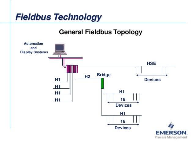 FIELDBUS TOPOLOGY PDF