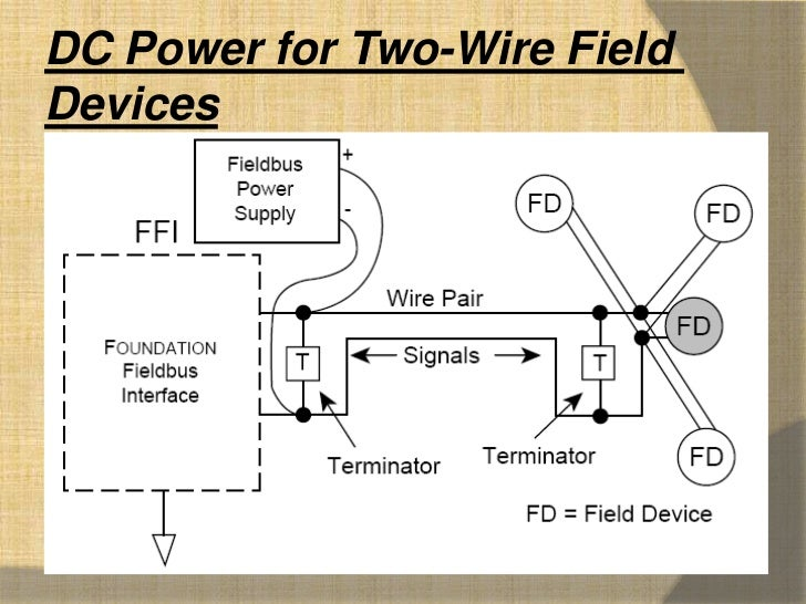 fieldbus wiring guide rh slideshare net foundation fieldbus wiring diagram foundation fieldbus wiring and installation application guide