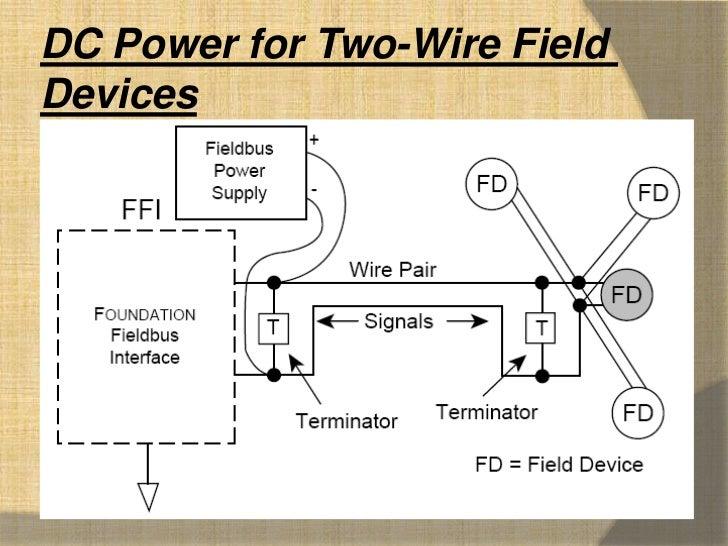 fieldbus wiring guide rh slideshare net foundation fieldbus wiring setup foundation fieldbus wiring guide