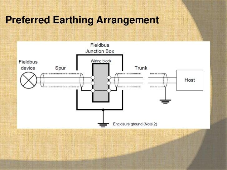fieldbus wiring guide rh slideshare net foundation fieldbus wiring diagram foundation fieldbus wiring block