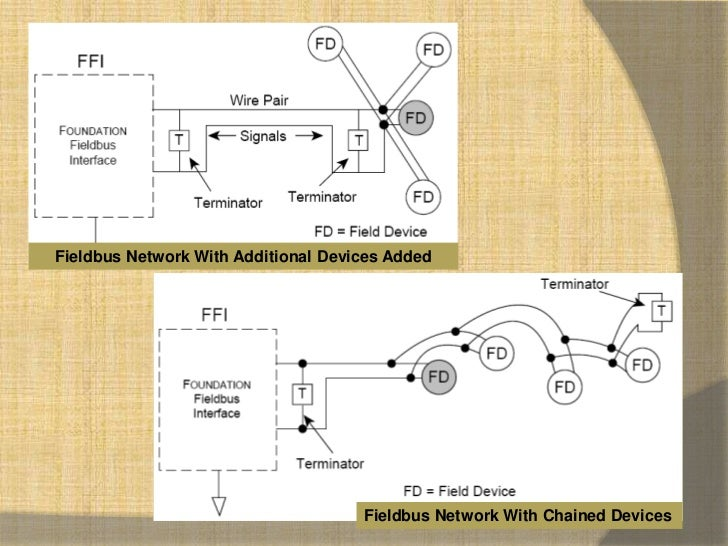 fieldbus wiring guide 9 728?cb=1332488149 fieldbus wiring guide foundation fieldbus wiring diagram at edmiracle.co
