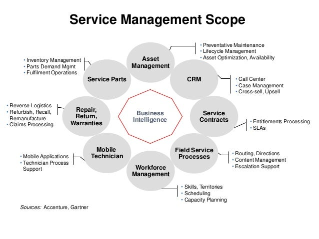 Sample Contract Management