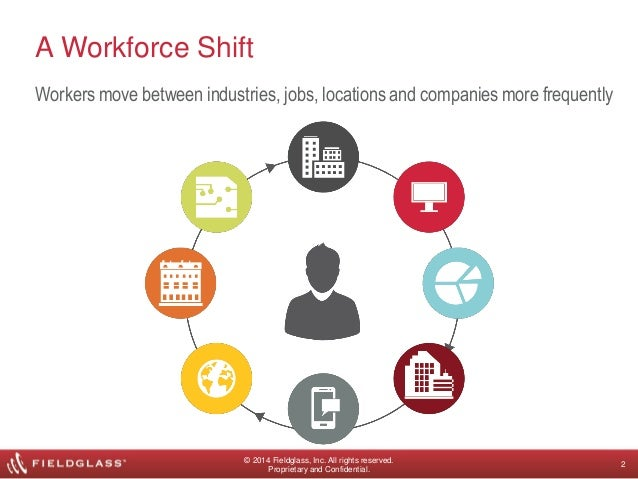 workforce of the future Workforce of the future talent strategies's rapid growth and success with our  clients can be attributed to the people we have working for us talent strategies.