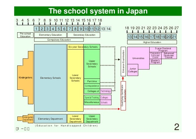 Field(i) outline of japanese school system (slides)