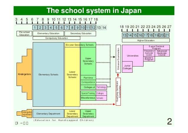 school system in japan 3