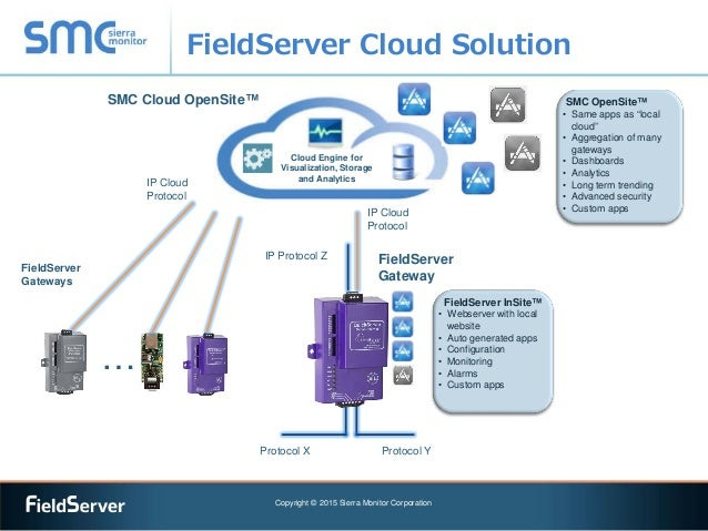 fieldserver for oem overview rh slideshare net FieldServer FS B3510 Chipkin Automation Systems