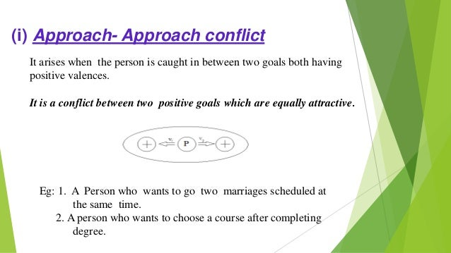(ii) Approach-Avoidance conflict It arises when the person is caught in between a positive and a negative goal. The same o...