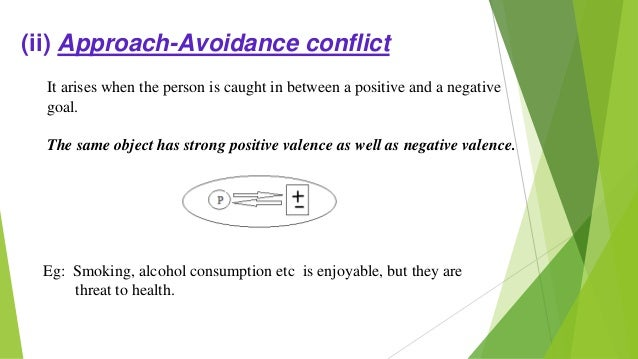(iii) Avoidance-Avoidance conflict It arises when a person is caught in between two goals both having negative valences. T...
