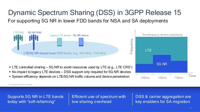 14 NR-U synchronized sharing brings higher performance Opportunity for greenfield spectrum Evolutionary path: Existing coe...
