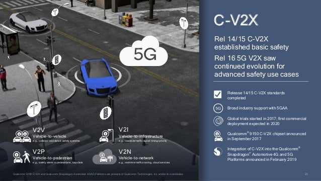 2828 Global snapshot of allocated/targeted 5G spectrum 5G is being designed for diverse spectrum types/bands Licensed Unli...