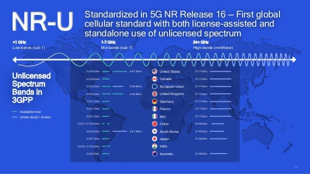 35 High-band: FCC rapidly bringing mmWave spectrum to market July 2019 FCC announced procedures for the largest mmWave auc...