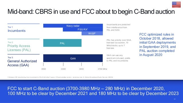 38 5G spectrum auctions in Europe — 3.4 to 3.8 GHz band Awarded or ongoing auction ▪ Spectrum awarded in 17 European count...