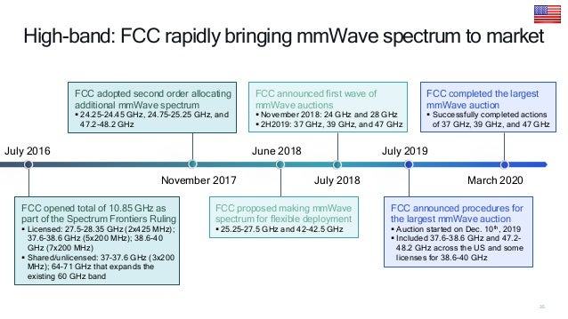 41 5G spectrum status in Oceania, South East Asia, and India • 3.3, 3.5, 4.8 GHz: 5G Spectrum allocated • 26/28 GHz: 3 ope...