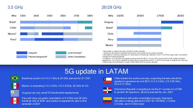 5G spectrum innovations and global update