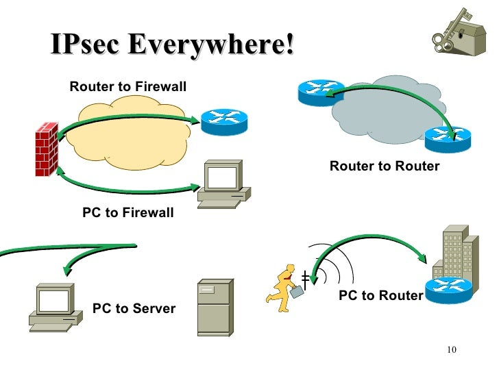 IPsec Everywhere! Router to Router PC to Router PC to Server Router to Firewall PC to Firewall