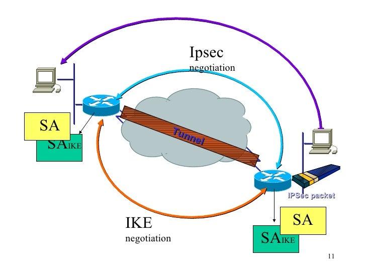 IPSec packet IKE  negotiation SA  IKE SA  IKE Ipsec  negotiation SA SA Tunnel