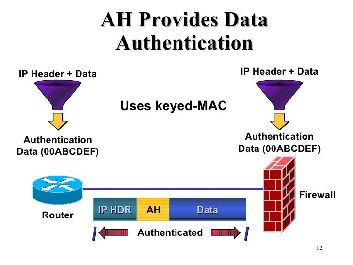 Authentication Data (00ABCDEF) Authentication Data (00ABCDEF) IP Header + Data IP Header + Data Uses keyed-MAC Router Fire...