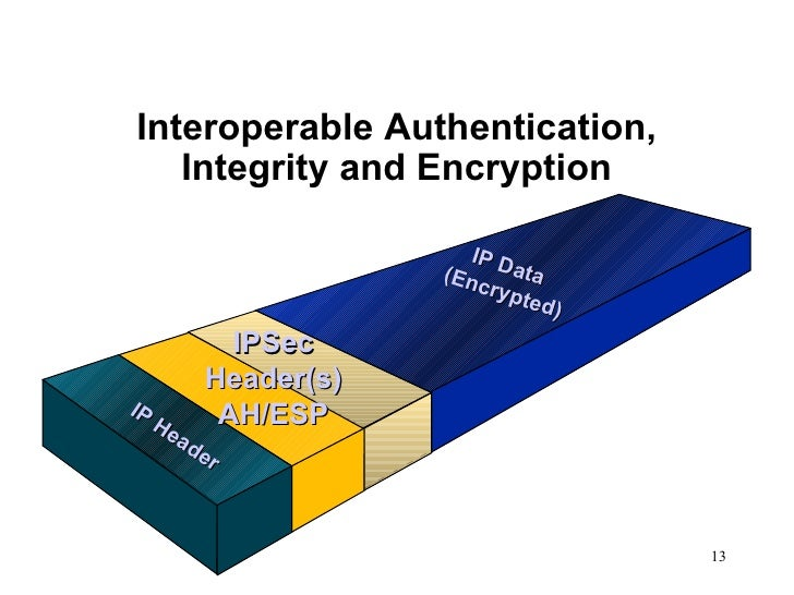 IP Header IPSec Header(s) AH/ESP IP Data  (Encrypted) Interoperable Authentication, Integrity and Encryption