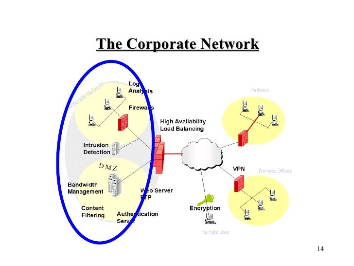 The Corporate Network