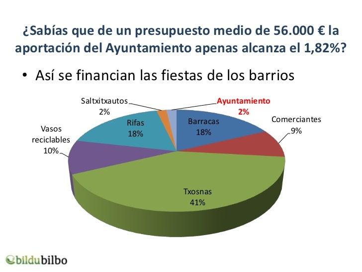 ¿Sabías que de un presupuesto medio de 56.000 € laaportación del Ayuntamiento apenas alcanza el 1,82%? • Así se financian ...