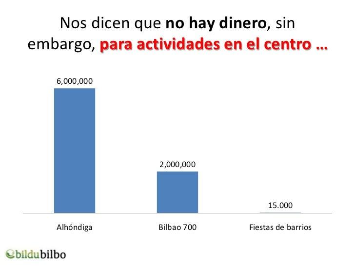 Nos dicen que no hay dinero, sinembargo, para actividades en el centro …   6,000,000                 2,000,000            ...